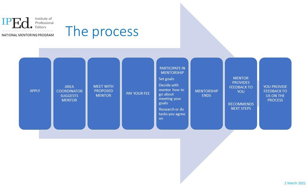 Eds NSW Mentoring process slide